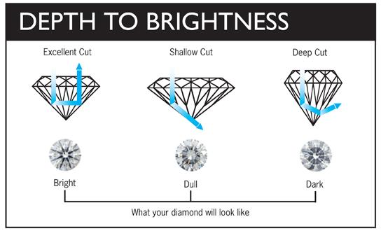 DiamondCutChart